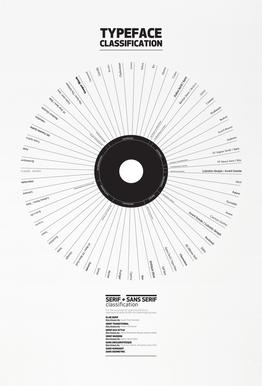 Typeface Classification Acrylic Print