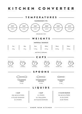 Kitchen Conversion Measurements Canvas Print