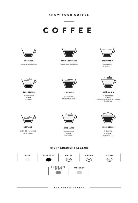 Coffee Chart Aluminium Print